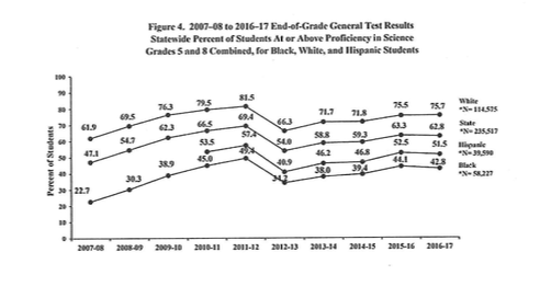 End of Grade Proficiency Scores for ACS Grades 5-8 2007-2018 | State